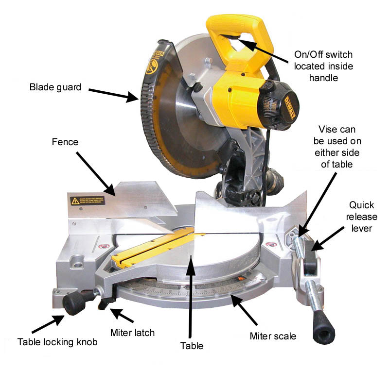 miter saw labeled. before turning on the miter saw 1. always wear safety glasses when operating any machinery. 2. check blade for damage. 3. adjust and lock labeled a